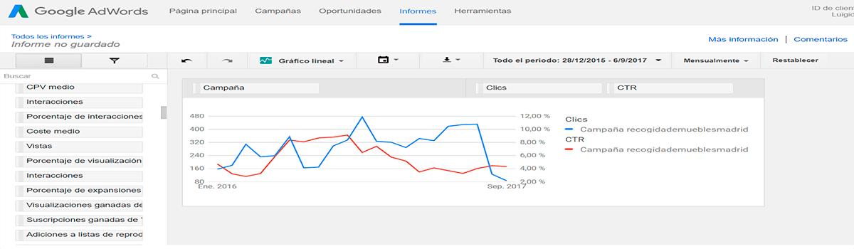 Informes de Google Adwords