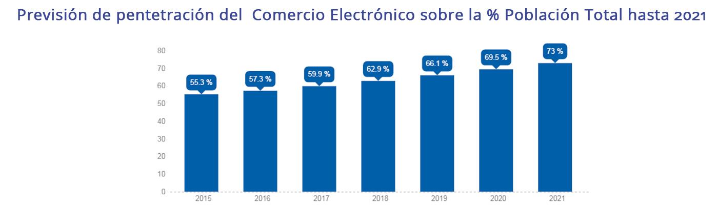 Previsión de Penetración E-commerce .sobre % Población Total 2021