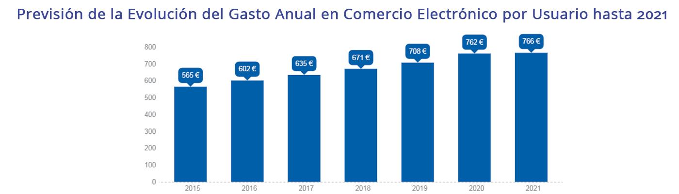 Previsión gasto e-commerce hasta 2021